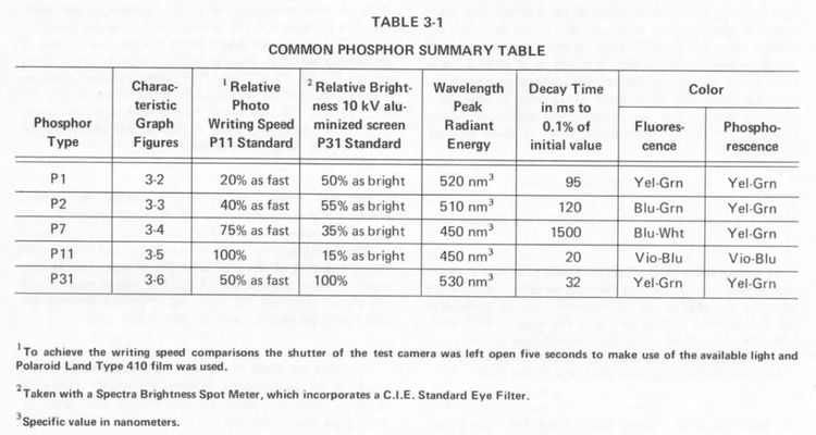 Phosphor summary table.jpg