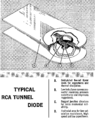 Rca1963TunnelDiodeManual.p4.png
